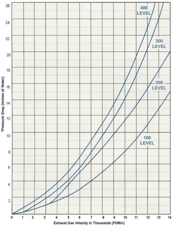 Pressure Drop Graph Western Filter Co